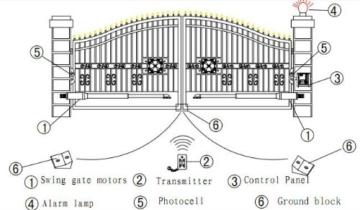 Drehtorantrieb - Set für einflügeliges Tor